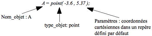 Fig 4. Point